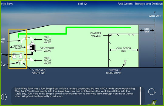 DHC-7 100/300 Initial and Recurrent Training Course slide showing a diagram of the DHC-7's in-wing fuel system