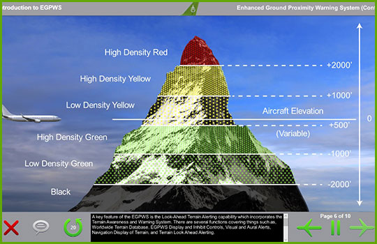 EGPWS training course slide showing an aircraft approaching a mountain with portions of the mountain highlighted in color to demonstrate the modes of the Look Ahead Terrain Alerting system