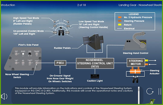 DHC-7 100/300 Initial and Recurrent Training Course slide showing a diagram of the landing gear steering systems