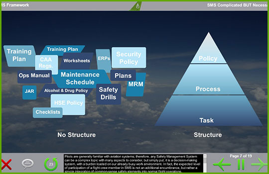 Concepts of SMS training course slide showing a pyramid depicting the hierarchy of the SMS framework