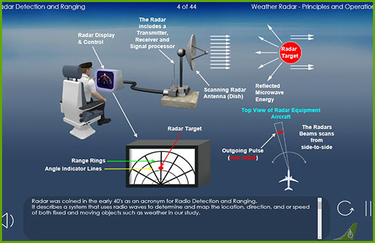 Weather radar training program slide covering radar detection and ranging