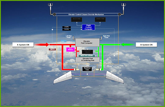 Boeing 737-Max Initial and Recurrent Training Course - Electrical Controls and Indication Diagram
