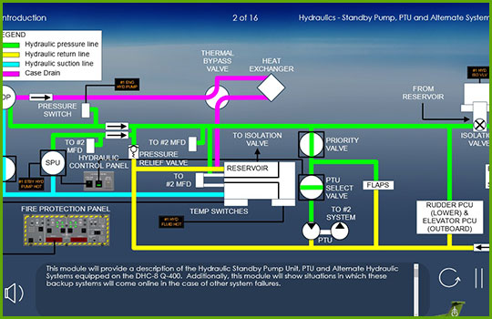 Q400 Initial and Recurrent Training Course program slide covering the hydraulics system of the aircraft