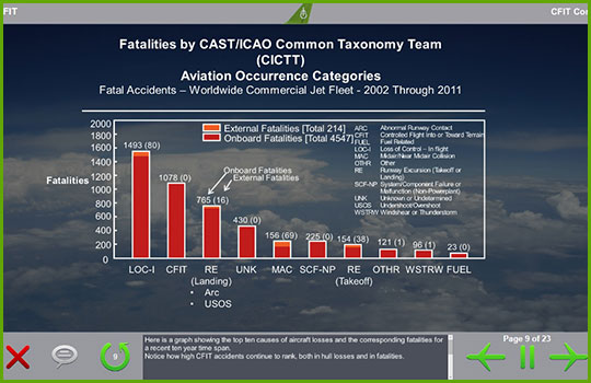CFIT training course slide showing a bar graph of Fatalities by CAST/ICAO Common Taxonomy Team Aviation Occurrence Categories from 2002 through 2011