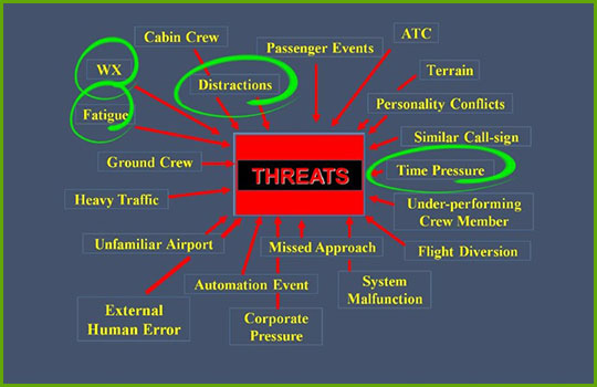 "CRM Crew Resource Management training course slide showing a word cloud of different types of threats to an aircraft all pointing back to a red and black box labeled ""threats"""