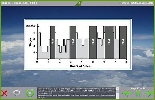 Fatigue risk management training course slide with a chart describing the four stages of sleep