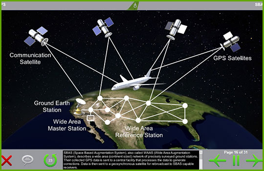 GPS training course slide showing an example schematic of how an aircraft in flight interacts with GPS satellites and ground stations