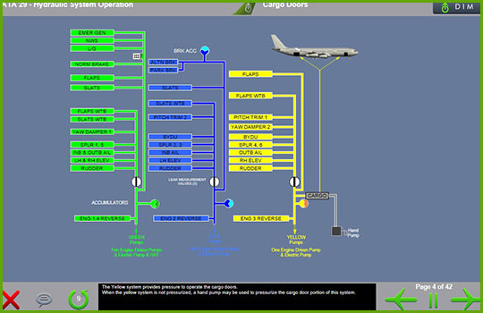 Airbus A330-200/300 Initial and Recurrent Training - Hydraulic system operation