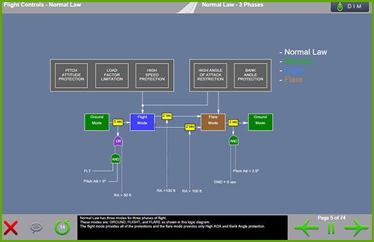 Airbus A330-200/300 Initial and Recurrent Training - normal law - 3 phase